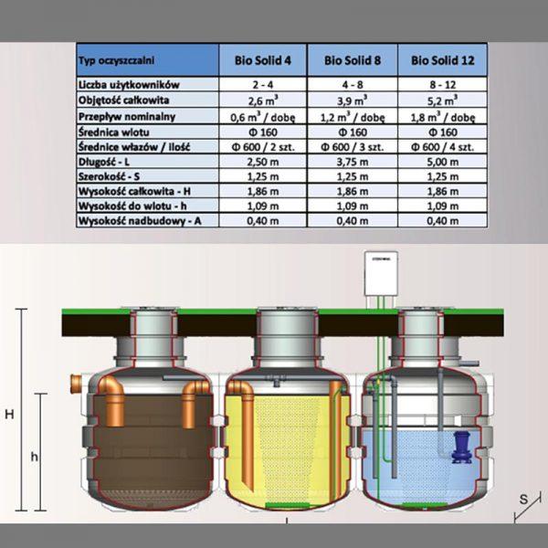 Oczyszczalnia Biologiczna BioSolid 12