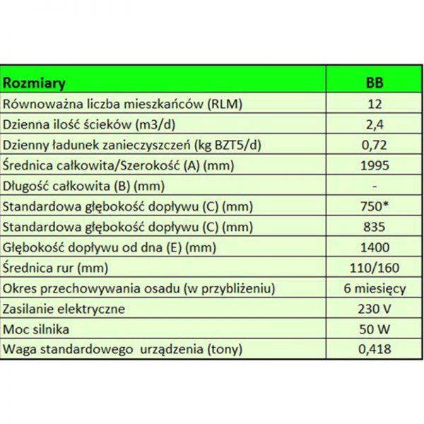 Przydomowa Oczyszczalnia ścieków BioDisc BB