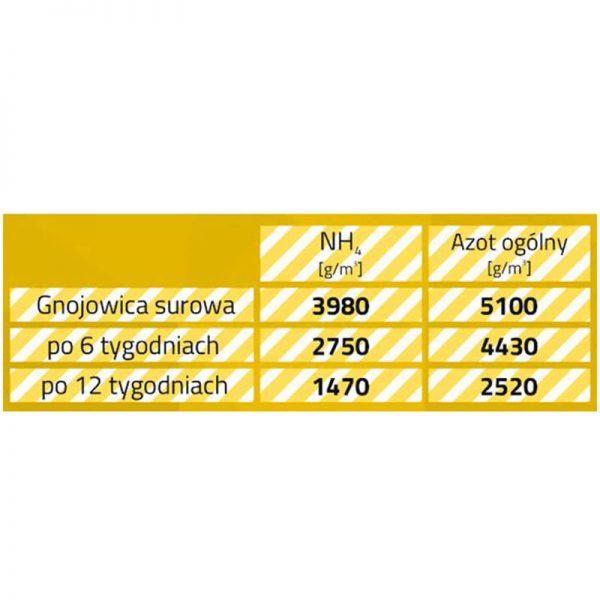 Agrozyme - utylizator gnojowicy bydła i trzody chlewnej 5kg