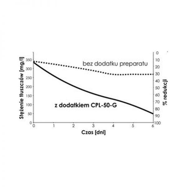 CPL-50-G utylizator tłuszczy w ściekach 0,5kg