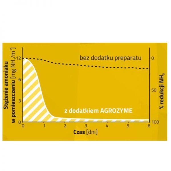 Agrozyme - utylizator gnojowicy bydła i trzody chlewnej 25kg